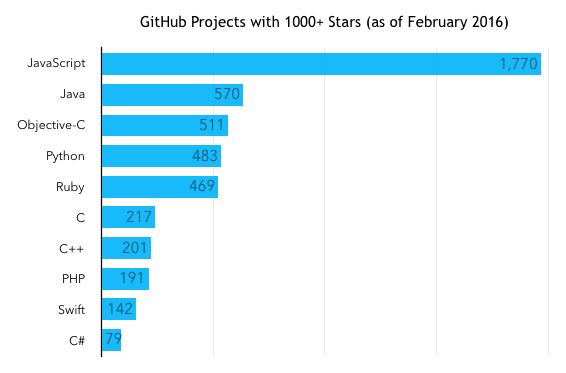 Koje programske jezike bi početnici trebalo