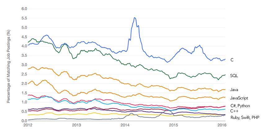 Koje programske jezike bi početnici trebalo da nauče u 2016