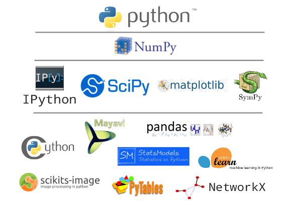 Primena programskog jezika Python