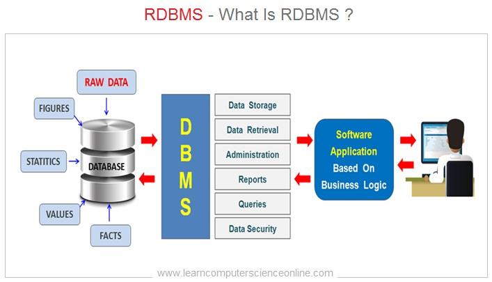 Šta je baza podataka i kako se koristi
